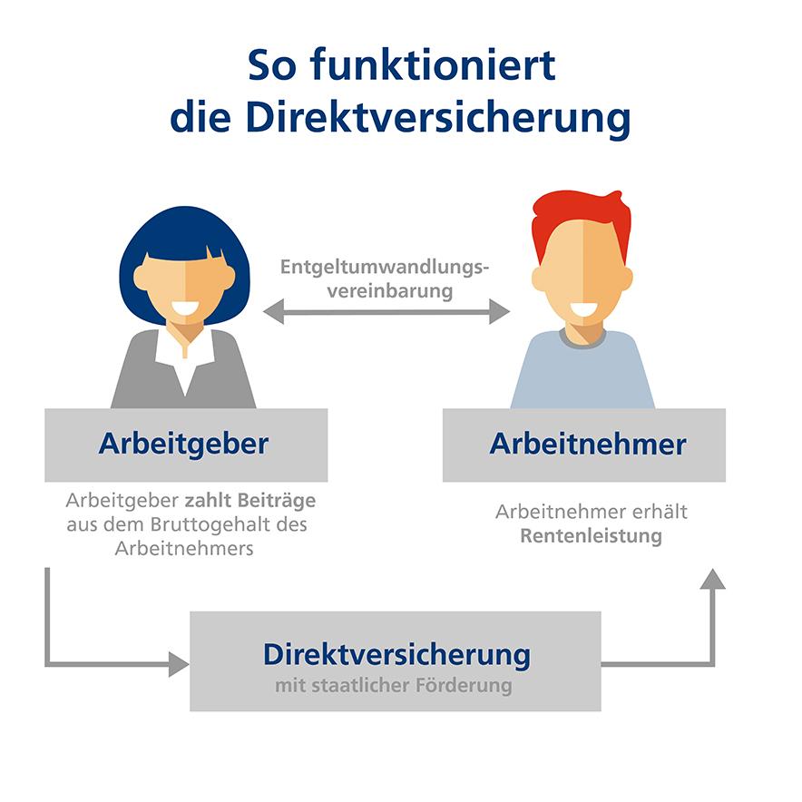 Infografik, welche das Prinzip der Direktversicherung erklärt