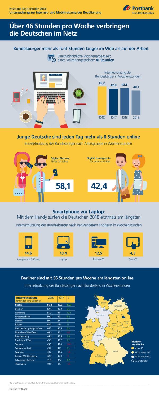 <p>Über 46 Stunden pro Woche verbringen die Deutschen im Netz<br> Quelle: Postbank</p>