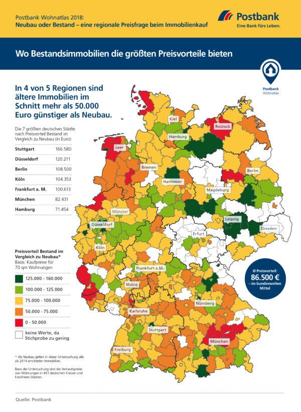 <p>Wo Bestandsimmobilien die größten Preisvorteile bieten<br> Quelle: Postbank</p>