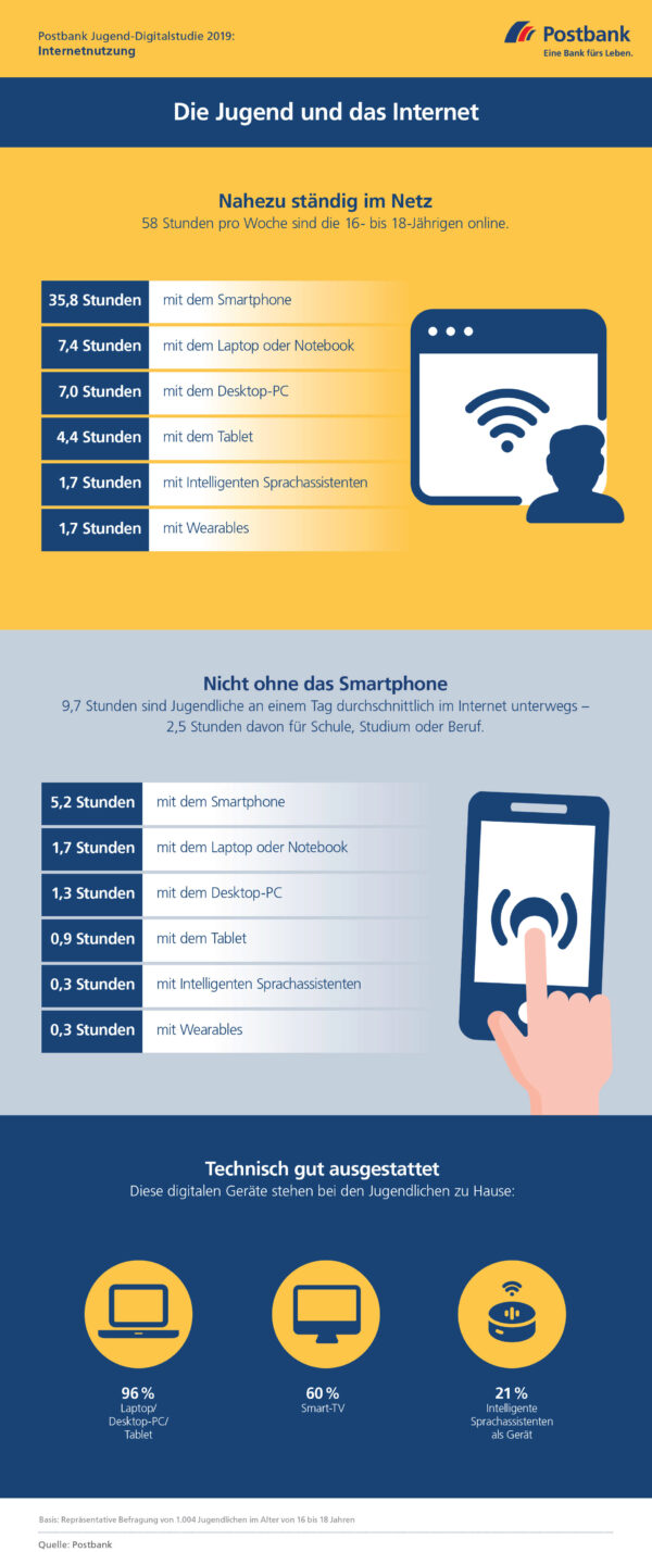 <p>Postbank Jugend-Digitalstudie 2019: Internetnutzung<br> Quelle: Postbank</p>
