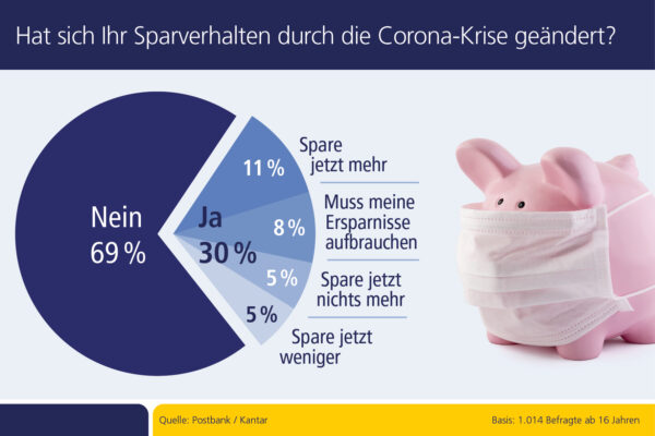 <p>Hat sich Ihr Sparverhalten durch die Corona-Krise geändert?<br> Quelle: Postbank</p> <p>Sind Sie aufgrund der Corona-Krise von Einkommenskürzungen betroffen?<br> Quelle: Postbank</p>