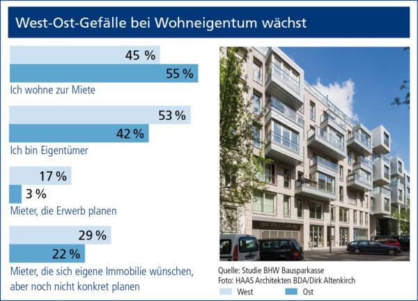 Bild Nr. 6095, Quelle: HAAS Architekten BDA/Dirk Altenkirch/BHW Bausparkasse