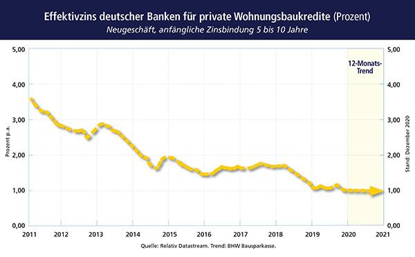 Effektivzins deutscher Banken für private Wohnungsbaukredite