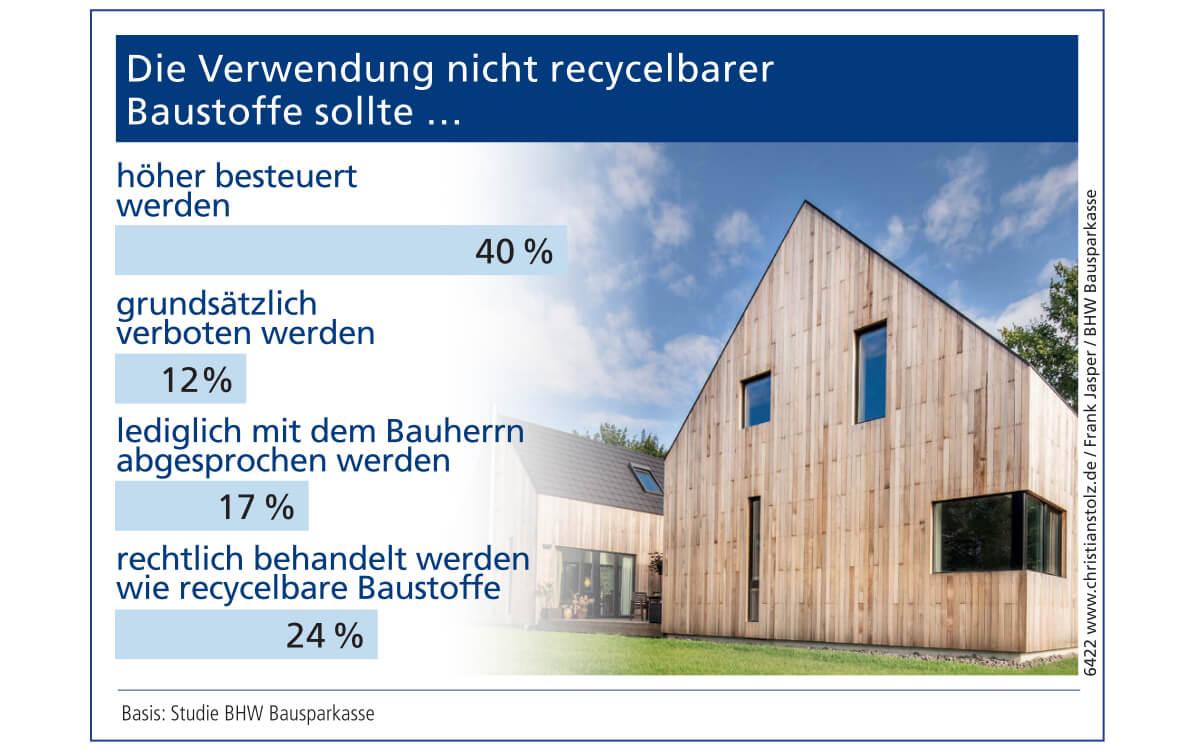 Basis: Studie BHW Bausparkasse