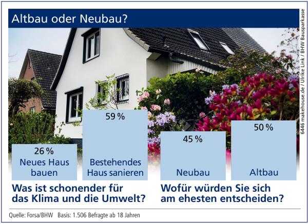 Daten: Forsa/BHW Basis: 1.506 Befragte ab 18 Jahren - Bild Nr. 6446, Quelle: makehouse.de / Ulrike Link / BHW Bausparkasse