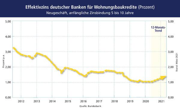 Zinsprognose März 2021