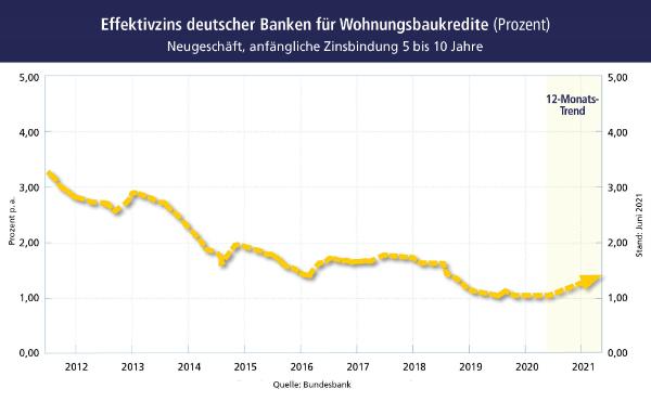 Effektivzins deutscher Banken für Wohnungsbaukredite