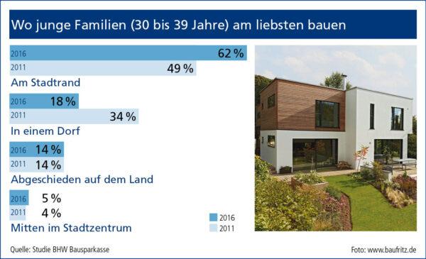Bild Nr. 6142, Quelle: www.baufritz.de/BHW Bausparkasse