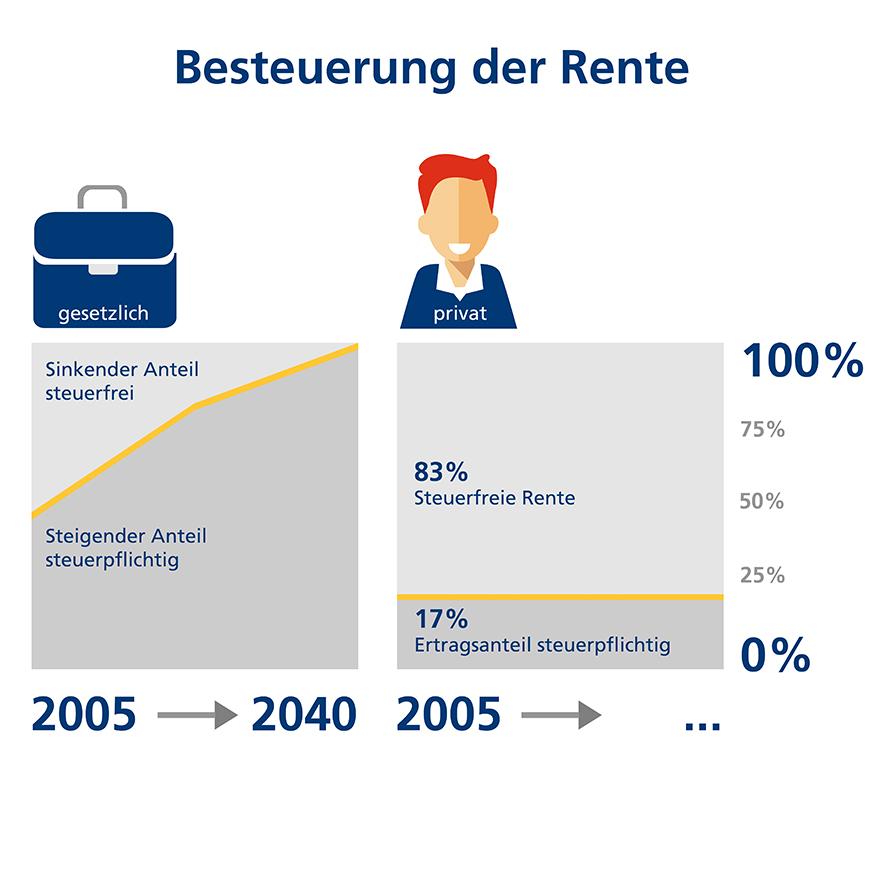 Infografik mit Prognosen zur Rentenbesteuerung bis zum Jahr 2040
