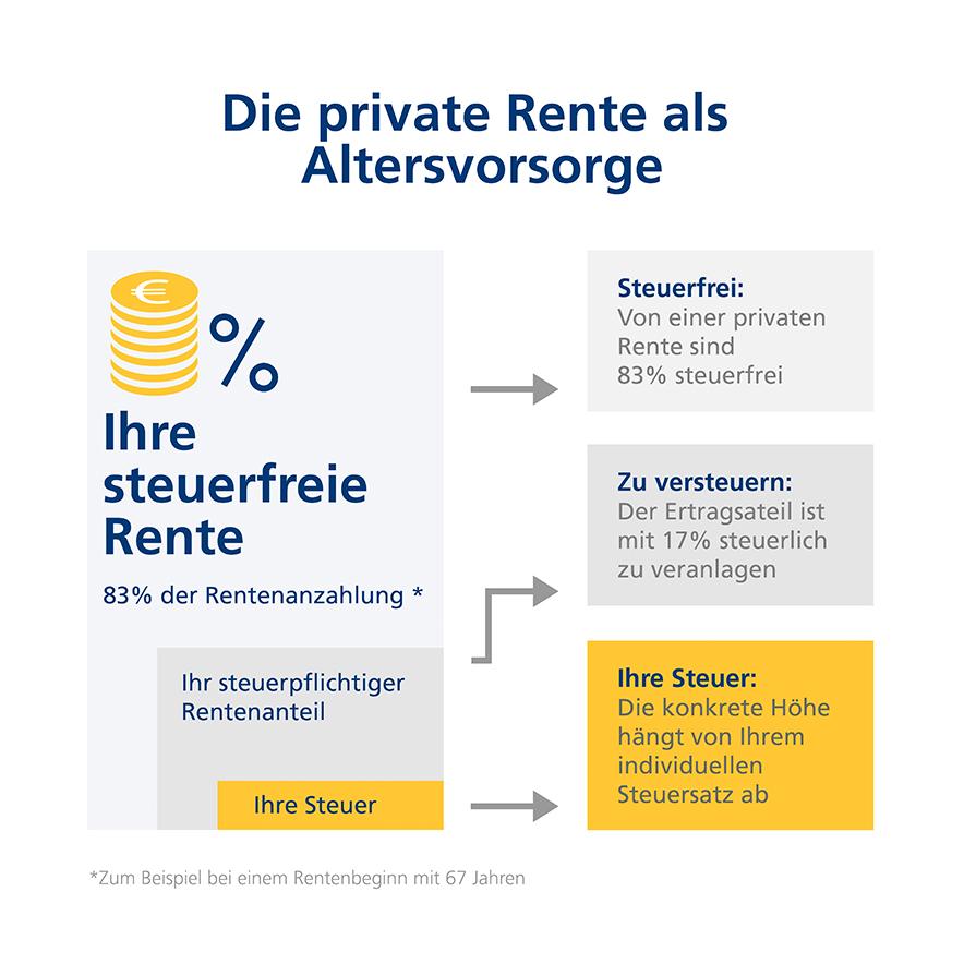 Infografik zu den Vorteilen der privaten Rente als Altersvorsorge