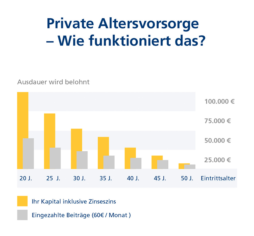 postbank-themenwelten-private-altersvorsorge-884x823.jpg